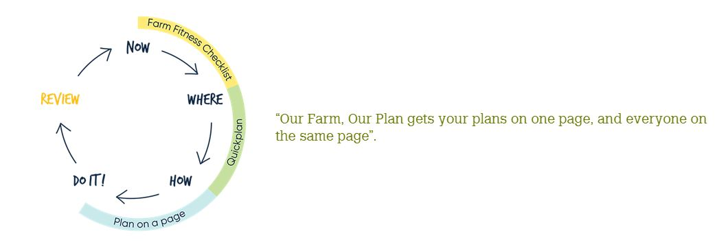 Our Farm Our Plan